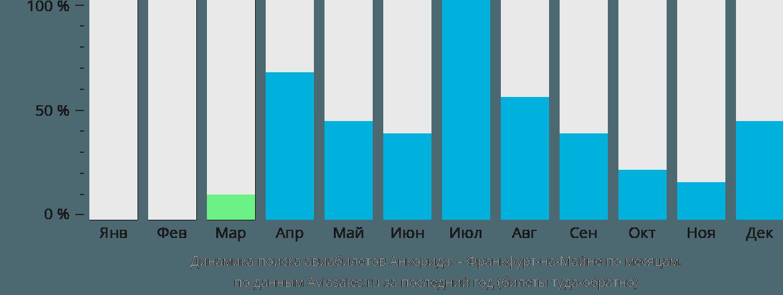 Динамика поиска авиабилетов из Анкориджа во Франкфурт-на-Майне по месяцам