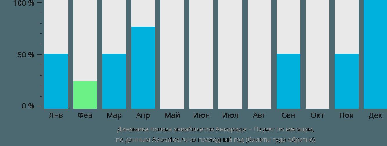 Динамика поиска авиабилетов из Анкориджа на Пхукет по месяцам