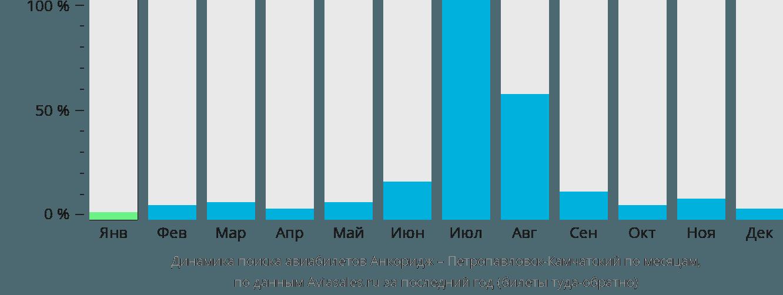 Динамика поиска авиабилетов из Анкориджа в Петропавловск-Камчатский по месяцам