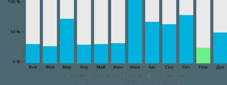 Динамика поиска авиабилетов из Анкориджа в Россию по месяцам