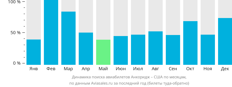 Динамика поиска авиабилетов из Анкориджа в США по месяцам