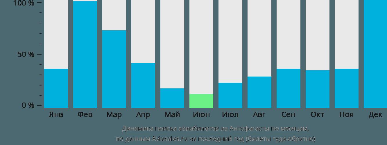 Динамика поиска авиабилетов из Антофагасты по месяцам