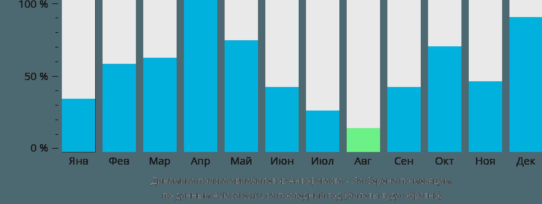 Динамика поиска авиабилетов из Антофагасты в Ла-Серену по месяцам
