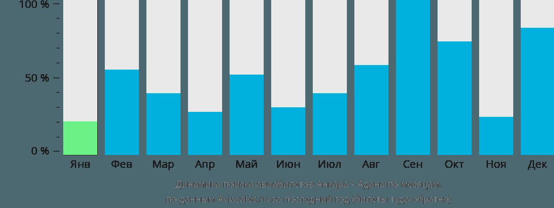 Динамика поиска авиабилетов из Анкары в Адану по месяцам