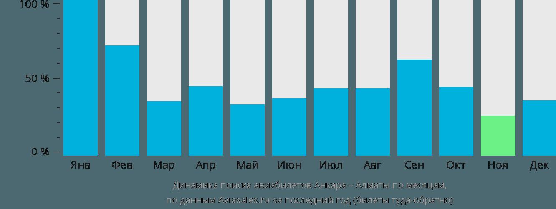 Динамика поиска авиабилетов из Анкары в Алматы по месяцам