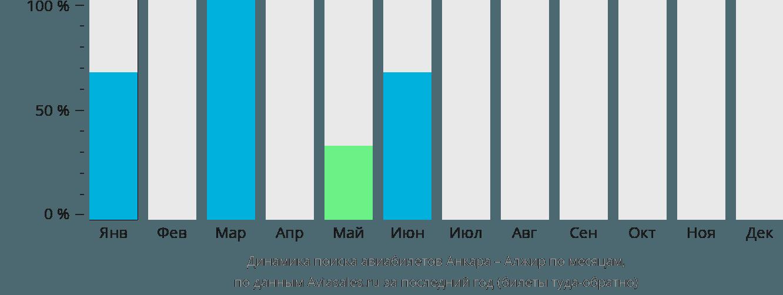 Динамика поиска авиабилетов из Анкары в Алжир по месяцам