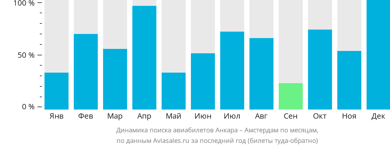 Динамика поиска авиабилетов из Анкары в Амстердам по месяцам
