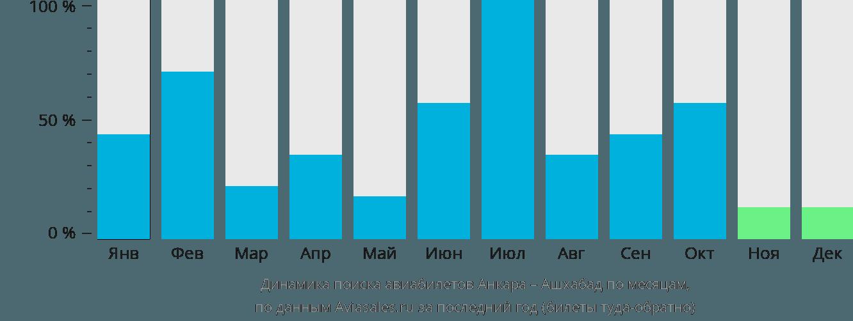 Динамика поиска авиабилетов из Анкары в Ашхабад по месяцам