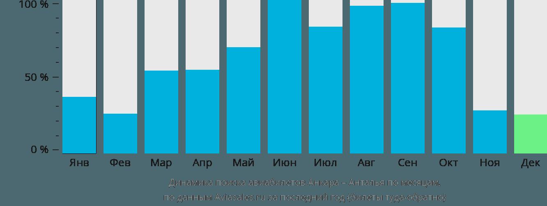 Динамика поиска авиабилетов из Анкары в Анталью по месяцам