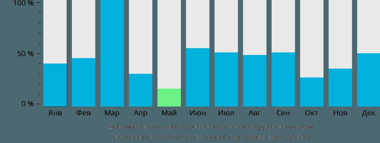 Динамика поиска авиабилетов из Анкары в Азербайджан по месяцам