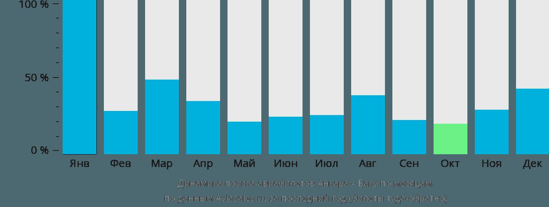 Динамика поиска авиабилетов из Анкары в Баку по месяцам