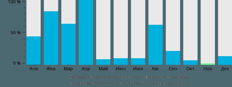 Динамика поиска авиабилетов из Анкары в Барселону по месяцам
