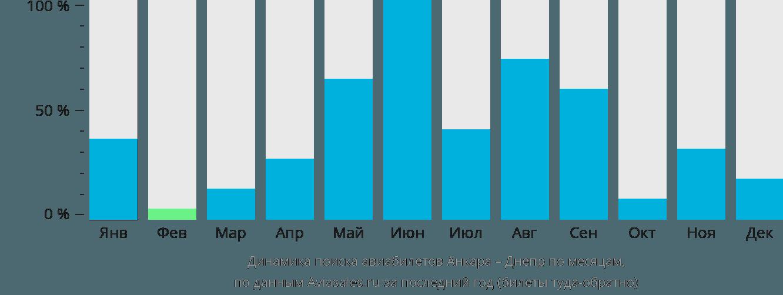 Динамика поиска авиабилетов из Анкары в Днепр по месяцам
