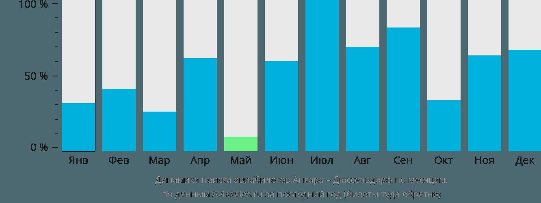 Динамика поиска авиабилетов из Анкары в Дюссельдорф по месяцам