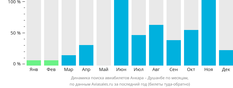 Динамика поиска авиабилетов из Анкары в Душанбе по месяцам