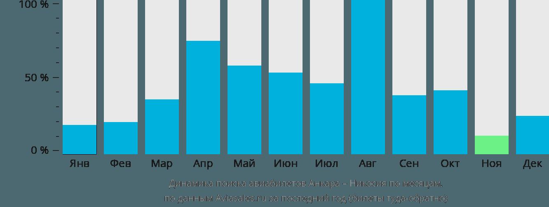Динамика поиска авиабилетов из Анкары в Никосию по месяцам