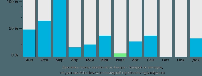 Динамика поиска авиабилетов из Анкары в Эрзурум по месяцам