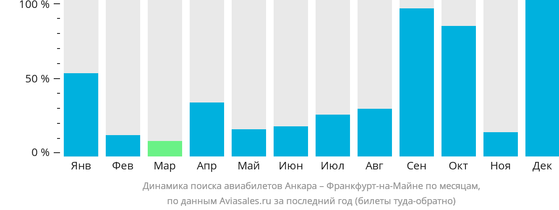 Динамика поиска авиабилетов из Анкары во Франкфурт-на-Майне по месяцам