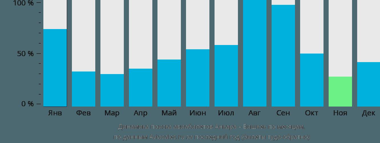 Динамика поиска авиабилетов из Анкары в Бишкек по месяцам