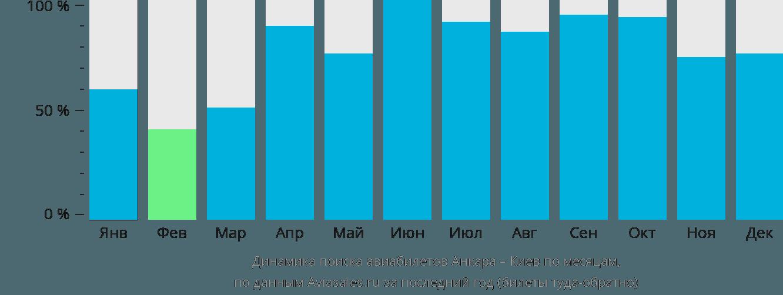 Динамика поиска авиабилетов из Анкары в Киев по месяцам