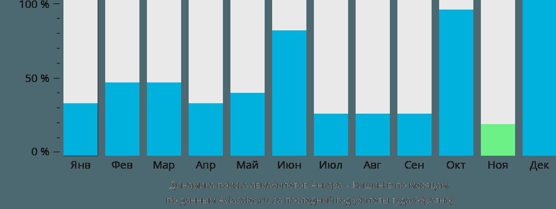 Динамика поиска авиабилетов из Анкары в Кишинёв по месяцам