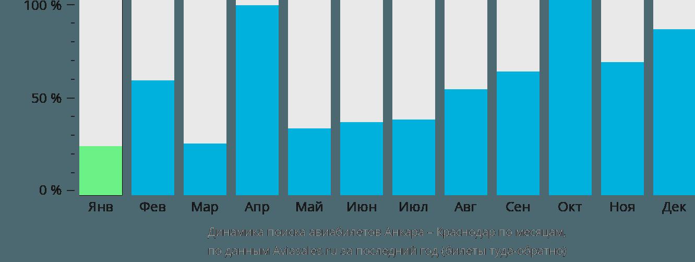 Динамика поиска авиабилетов из Анкары в Краснодар по месяцам