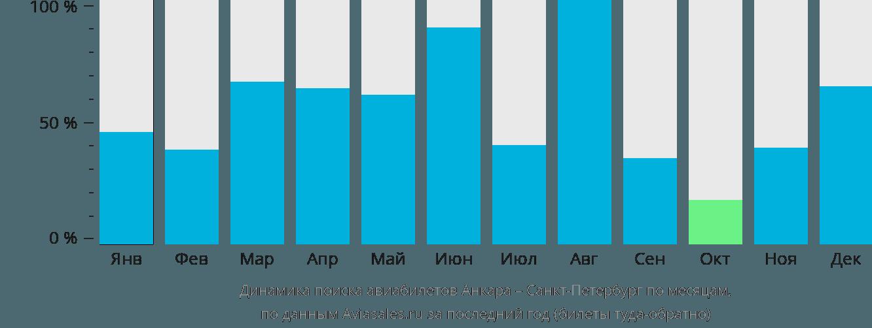 Динамика поиска авиабилетов из Анкары в Санкт-Петербург по месяцам