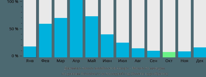Динамика поиска авиабилетов из Анкары в Москву по месяцам