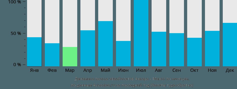 Динамика поиска авиабилетов из Анкары в Минск по месяцам