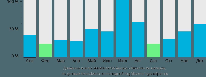 Динамика поиска авиабилетов из Анкары в Мюнхен по месяцам