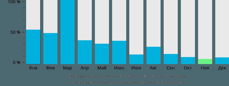 Динамика поиска авиабилетов из Анкары в Нью-Йорк по месяцам
