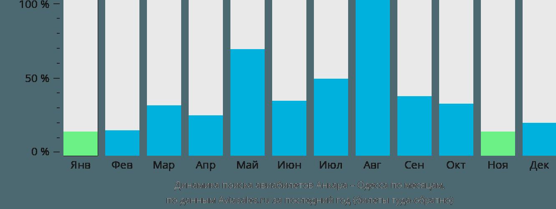 Динамика поиска авиабилетов из Анкары в Одессу по месяцам