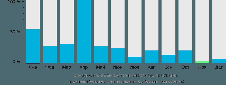 Динамика поиска авиабилетов из Анкары в Ош по месяцам