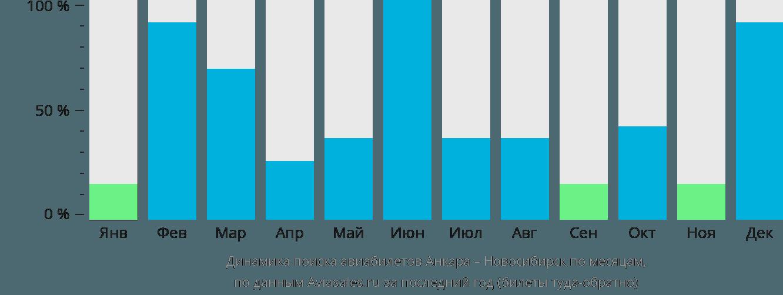 Динамика поиска авиабилетов из Анкары в Новосибирск по месяцам