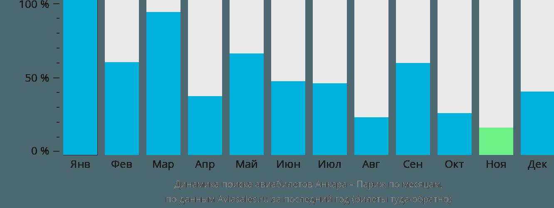 Динамика поиска авиабилетов из Анкары в Париж по месяцам
