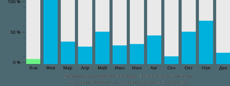 Динамика поиска авиабилетов из Анкары в Ростов-на-Дону по месяцам