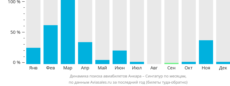 Динамика поиска авиабилетов из Анкары в Сингапур по месяцам