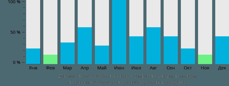 Динамика поиска авиабилетов из Анкары в Симферополь по месяцам