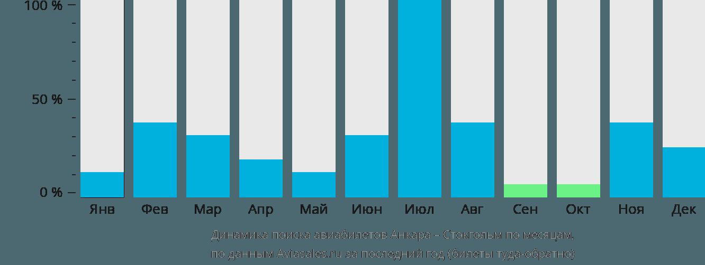 Динамика поиска авиабилетов из Анкары в Стокгольм по месяцам