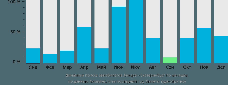 Динамика поиска авиабилетов из Анкары в Екатеринбург по месяцам
