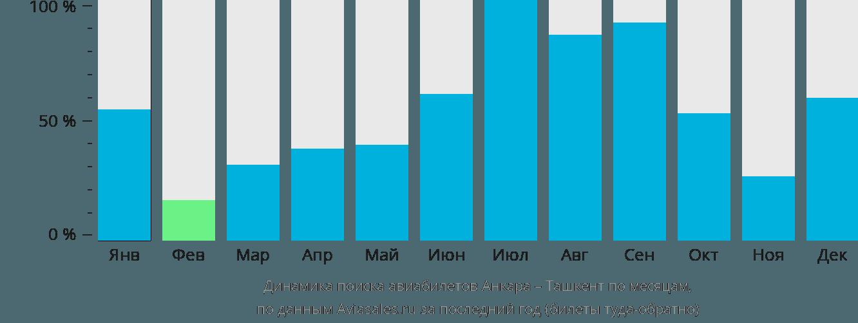 Динамика поиска авиабилетов из Анкары в Ташкент по месяцам