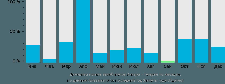 Динамика поиска авиабилетов из Анкары в Тегеран по месяцам