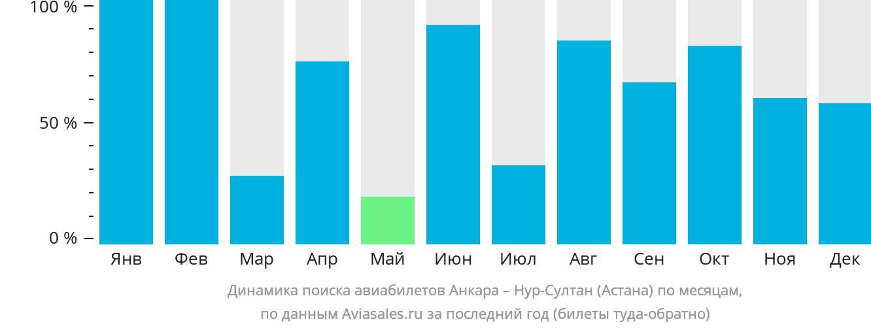 Динамика поиска авиабилетов из Анкары Нур-Султан (Астана) по месяцам