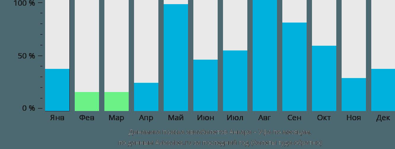 Динамика поиска авиабилетов из Анкары в Уфу по месяцам