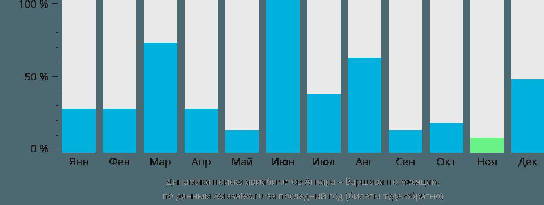 Динамика поиска авиабилетов из Анкары в Варшаву по месяцам