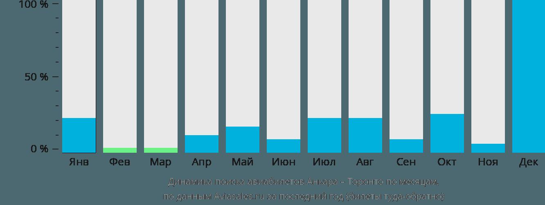 Динамика поиска авиабилетов из Анкары в Торонто по месяцам