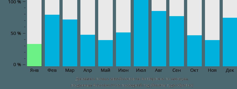 Динамика поиска авиабилетов из Антверпена по месяцам