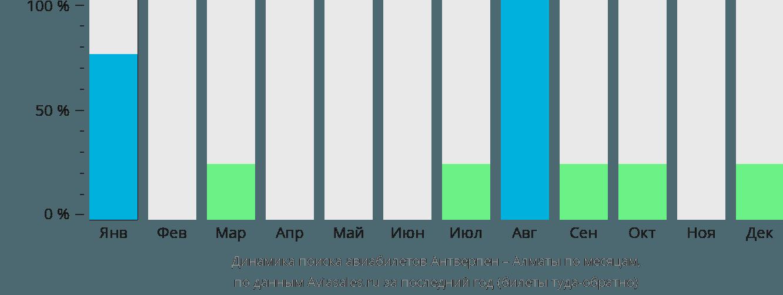 Динамика поиска авиабилетов из Антверпена в Алматы по месяцам