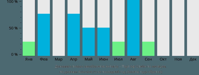 Динамика поиска авиабилетов из Антигуа в Порт-оф-Спейн по месяцам