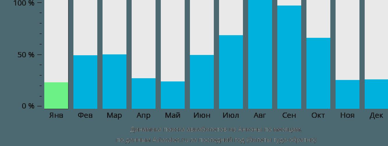 Динамика поиска авиабилетов из Анконы по месяцам